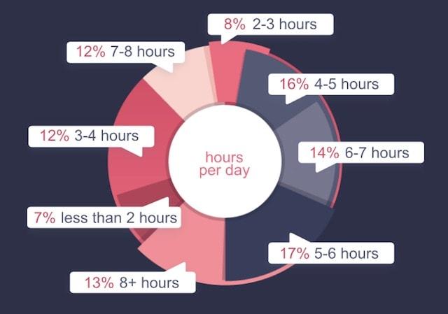 Сколько работает Mac-разработчик