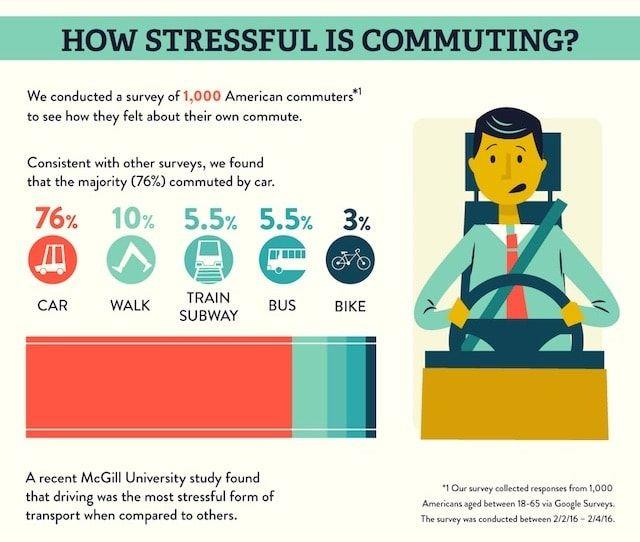 6 способов снизить стресс от рутинных и неизбежных поездок