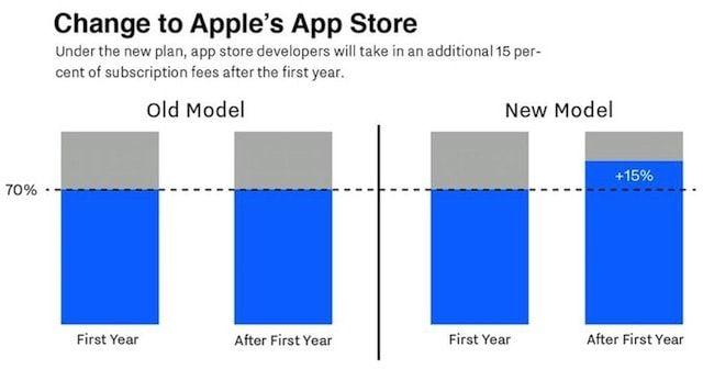 AppStore-new-model
