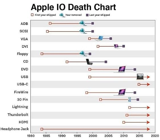 apple io death chart
