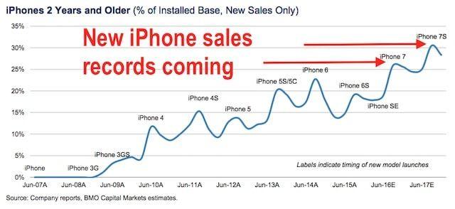 продажи iPhone 7