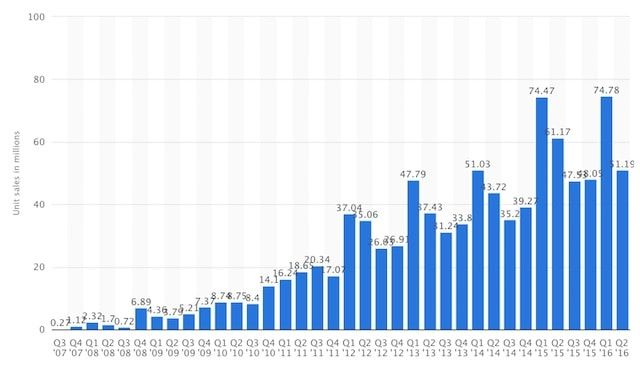iPhone 7 продажи