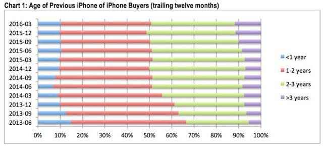 обновление iPhone пользователями