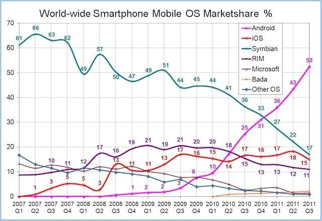 Распространение смартфонов