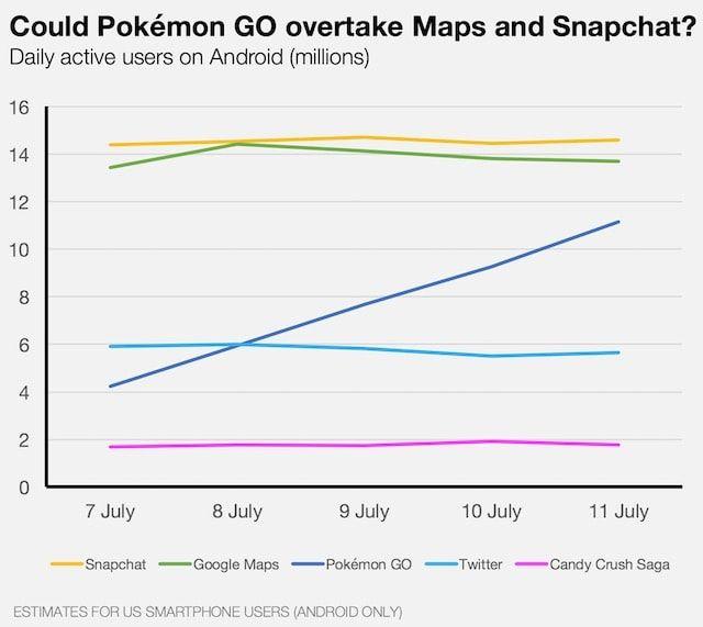 Pokemon GO - самая популярная мобильная игра в США
