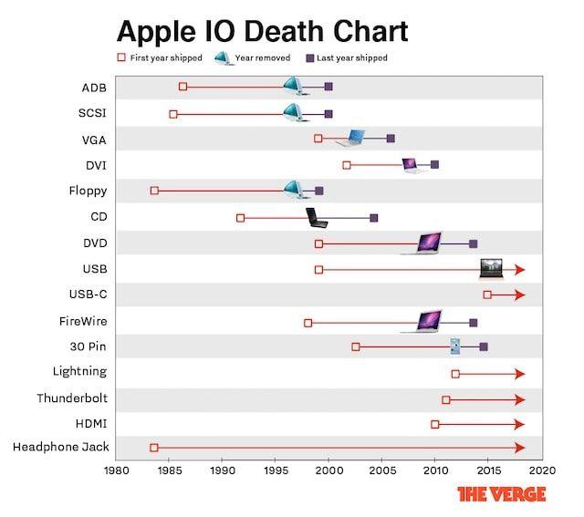 Как Apple «убивает» устаревшие технологии