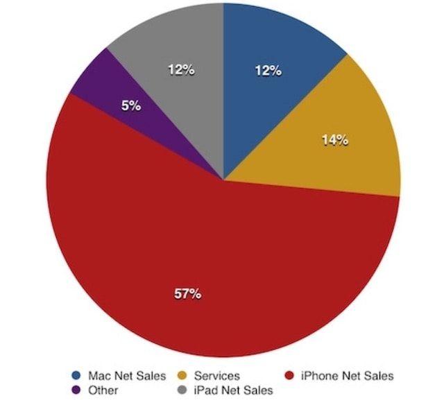apple revenue total