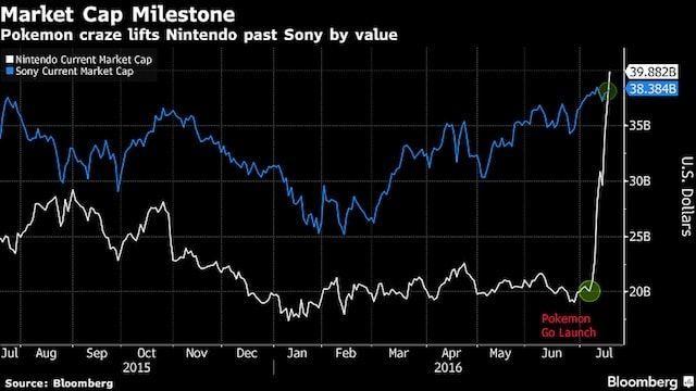Nintendo vs Sony