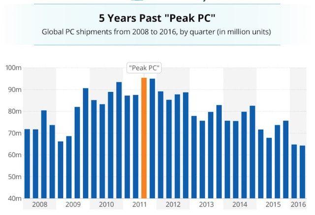 Пик популярности компьютеров