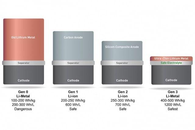 Новые батареи для iPhone