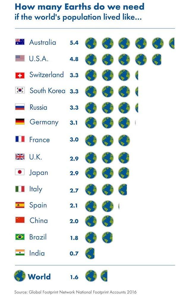 К 8 августа люди уже исчерпали все возобновляемые ресурсы Земли на этот год