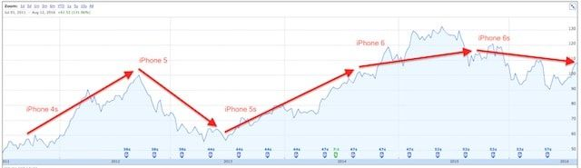 Цена акций Apple перед выходом iPhone