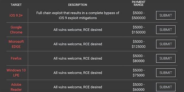 Хакеры готовы заплатить за уязвимости в iOS в 2,5 раза больше, чем Apple