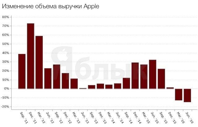 Выручка Apple