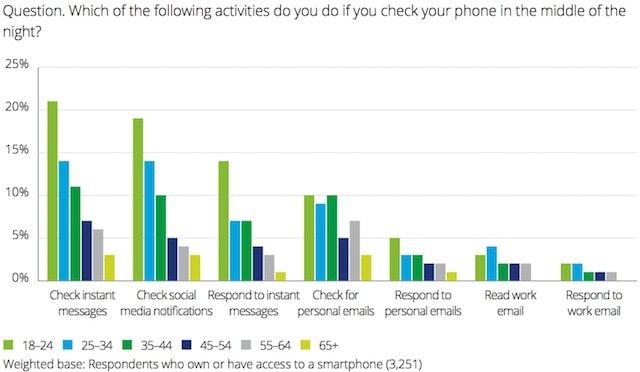 Каждый третий владелец смартфона проверяет свой гаджет среди ночи