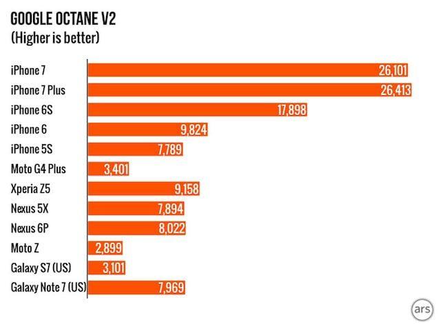 Сравнение производительности iPhone 7, Galaxy Note 7, HTC 10 и Nexus 6P в синтетических тестах