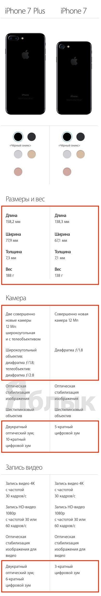 Чем отличается iPhone 7 от iPhone 7 Plus