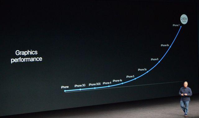 производительность iPhone 7