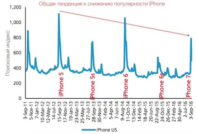 Релиз iPhone 7 не изменит тенденцию к снижению продаж смартфонов Apple - аналитики