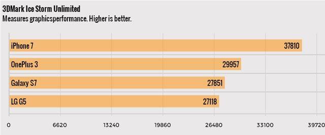 По результатам тестов на производительность iPhone 7 оказался самым мощным смартфоном в мире