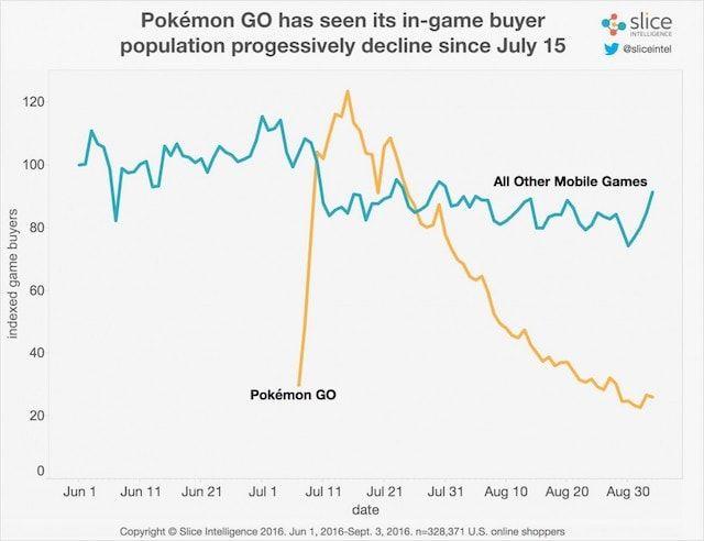 Популярность Pokemon Go