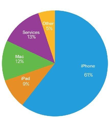 Доход Apple по категориям