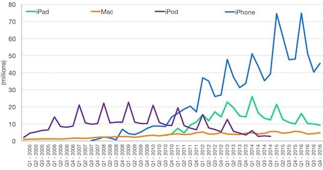 Динамика продаж iPhone, iPad, iPod Touch и Mac