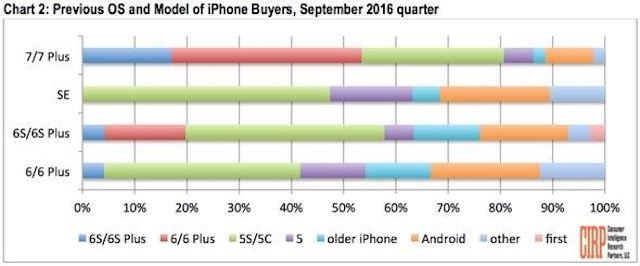 Android-пользователей больше интересуют старые iPhone, чем iPhone 7