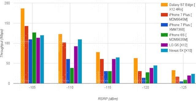 Сравнение скорости LTE