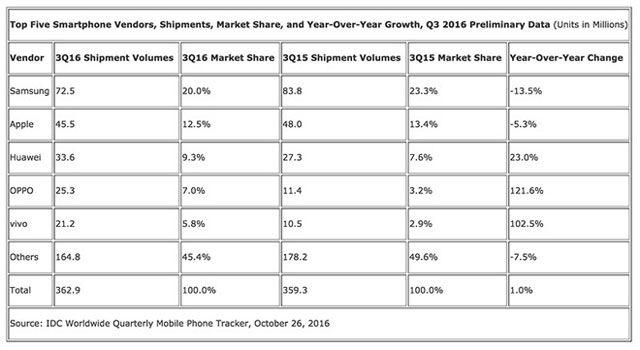 Samsung все еще является лидером по продажам смартфонов, однако отзыв Note 7 нанес удар по прибыли компании