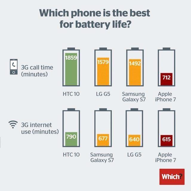iPhone 7 уступает Samsung Galaxy S7, HTC 10 и LG 5 по времени автономной работы