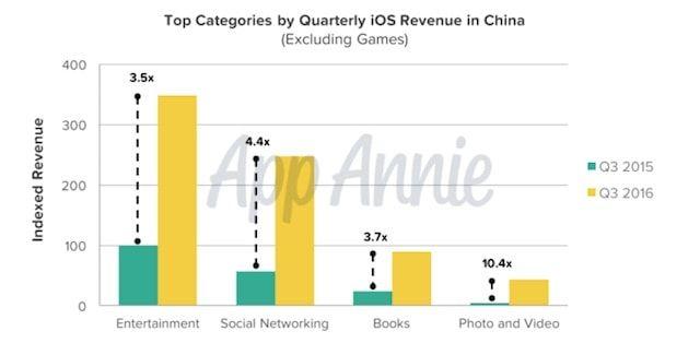 Китай стал главным рынком iOS-приложений