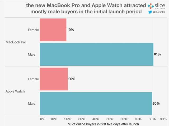 Новый MacBook Pro продается в 7 раз лучше, чем предыдущая модель