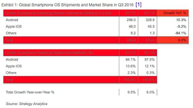 Производители смартфонов на Android