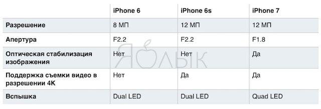 Как изменялась камера от iPhone 6 до iPhone 7