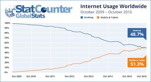 Компьютерный Интернет-трафик впервые уступил мобильному
