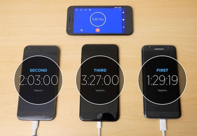 iPhone 7 Plus заряжается на два часа медленнее, чем Galaxy S7 edge
