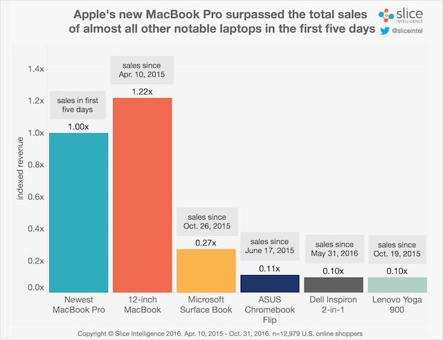 Microsoft: Разочарованные владельцы MacBook Pro массово переходят на Surface