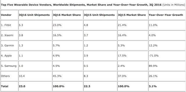 apple watch продажи