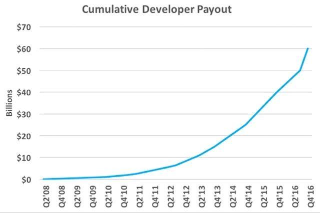 Сколько Apple выплатила разработчикам