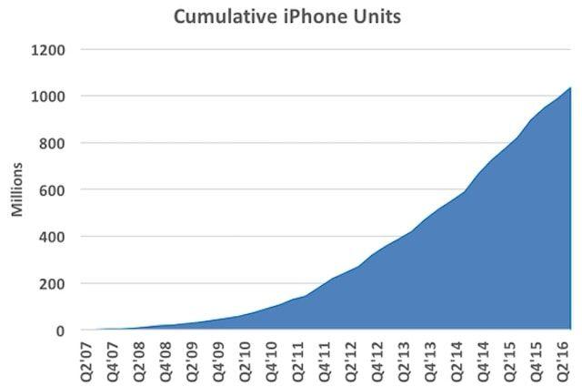 Сколько Apple продала iPhone
