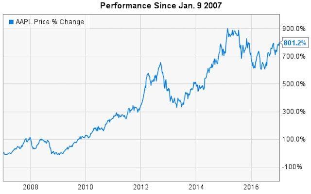 Рост рыночной капитализации Apple