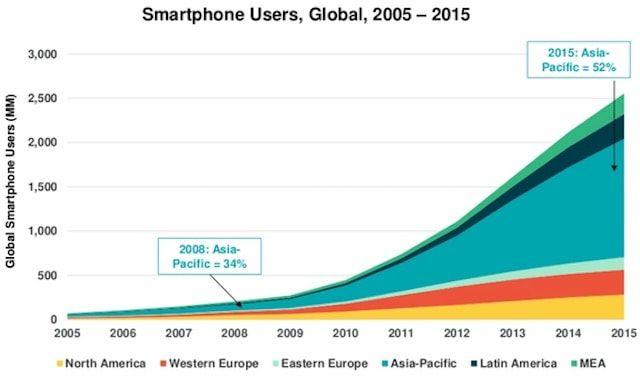 Рост числа пользователей смартфонов