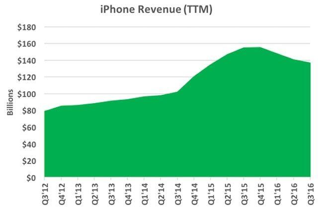 iPhone занимает 12-ю строчку в рейтинге Fortune 500