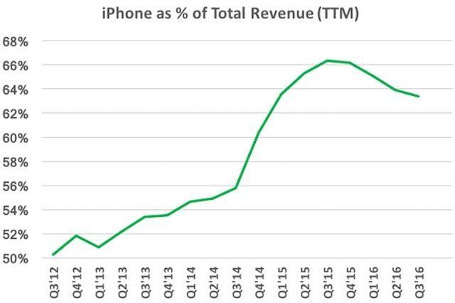 Продажи iPhone составляют 60% от общего объема продаж Apple