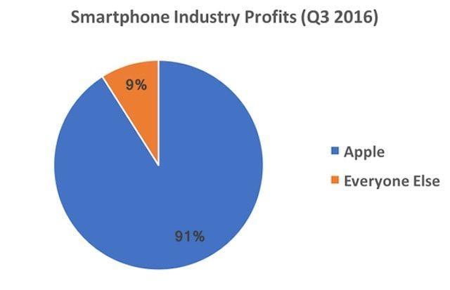 Apple «захватывает» всю прибыль
