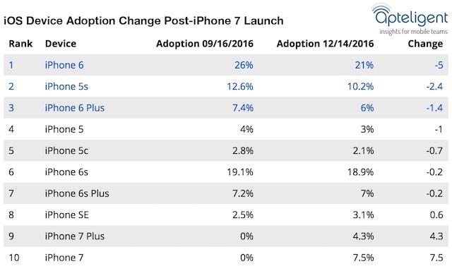 Эта модель iPhone оказалась наиболее популярна из всех выпущенных с 2007 года