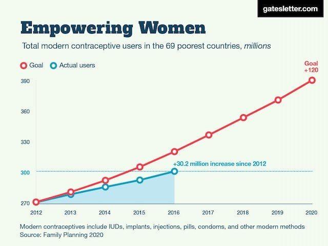 2. Использование презервативов постоянно растет