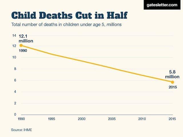 3. Резко сократилась детская смертность