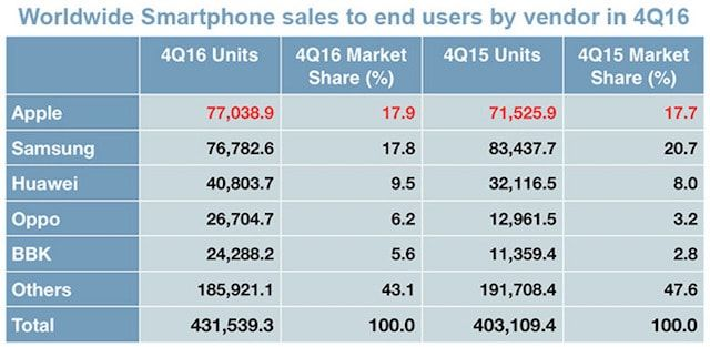 Статистика продаж iPhone